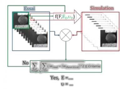 Principe de l'identification par corrélation d'image intégré (i-DIC)